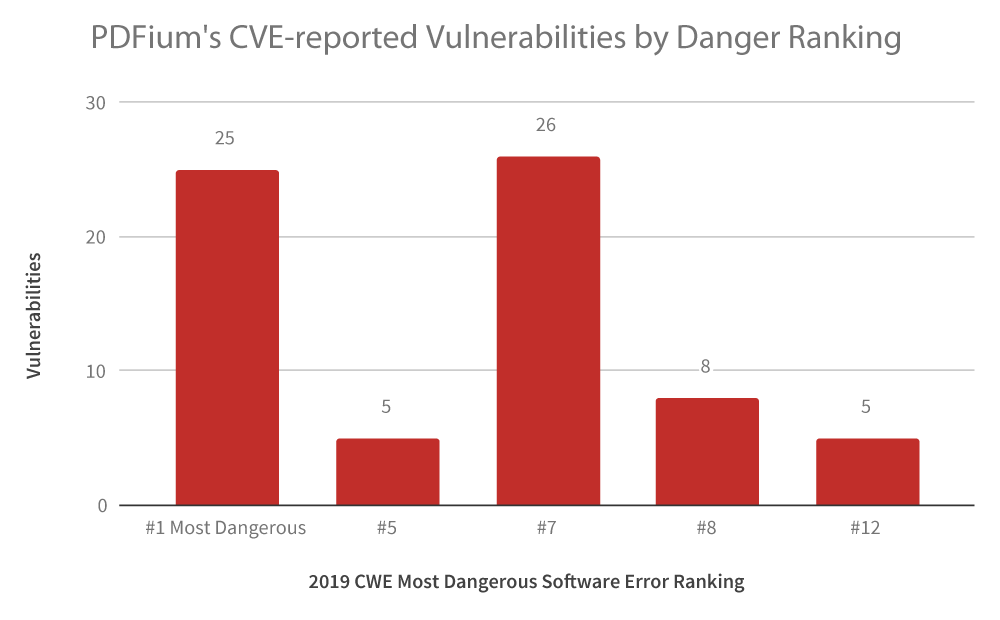 PDFium's CVE-reported Vulnerabilities by Danger Ranking