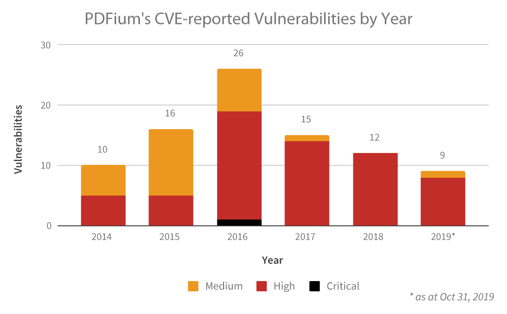 PDFium's CVE-reported Vulnerabilities by Year