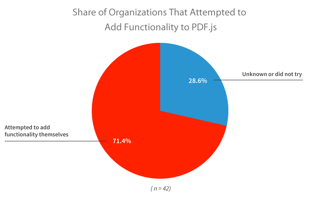 Share of Organizations That Attempted to Add Functionality to PDF.js