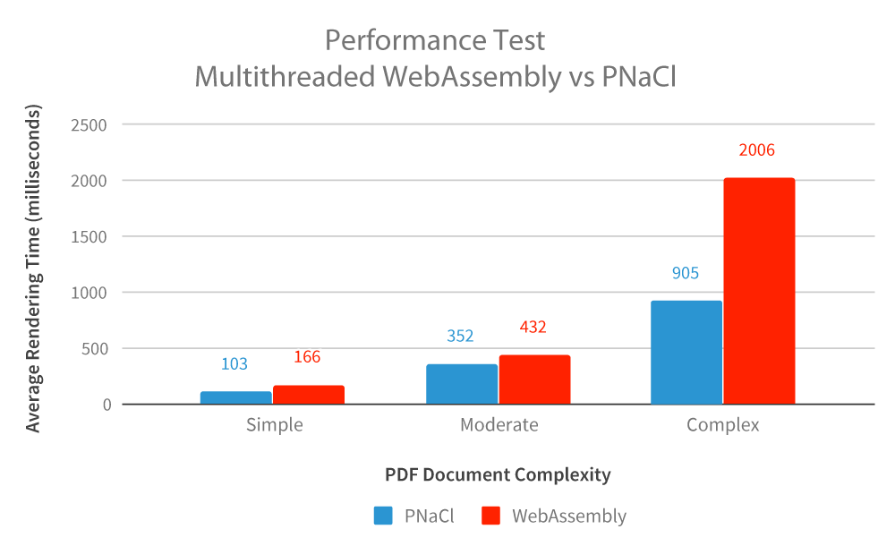 Performance Test -- Multithreaded WAS vs PNaCl