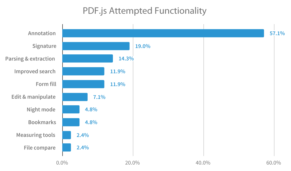 PDF.js Attempted Functionality