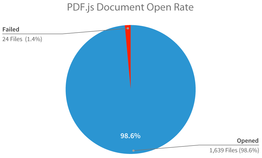 PDF.js Document Open Rate