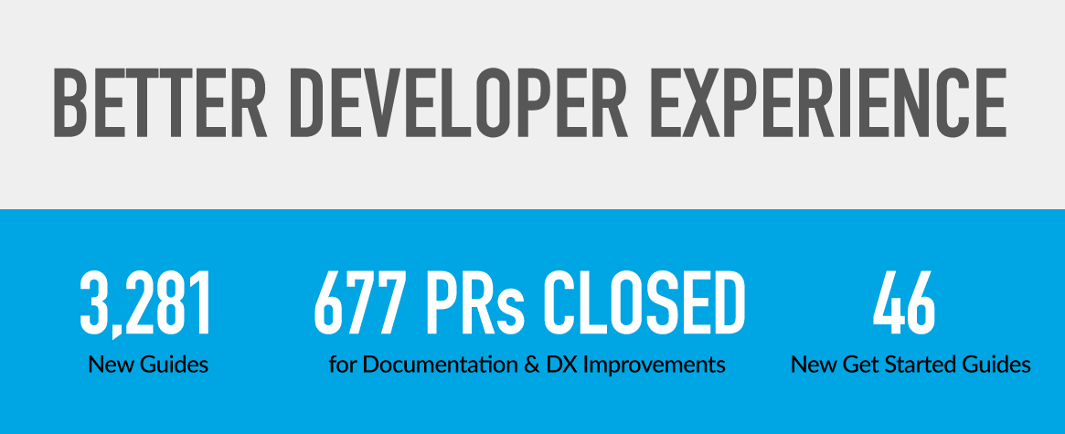 2019 in Review - Developer Experience