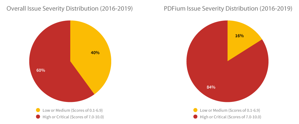 PDFium issue severity distribution (2016-2019)