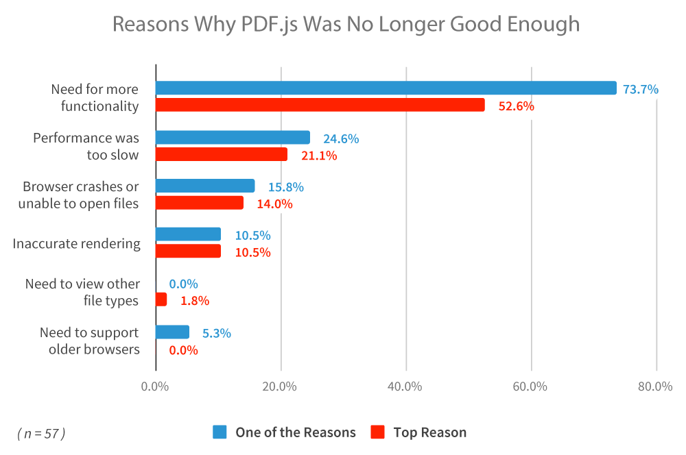PDF js Evaluation Guide | PDFTron