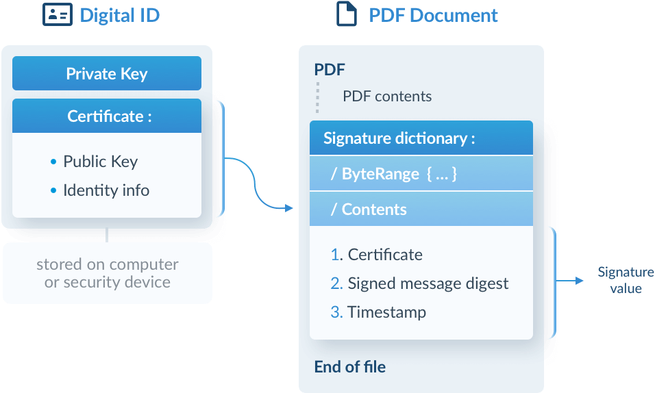 A digital ID (a PKCS#12 file) and a signed PDF document with embedded certificate
