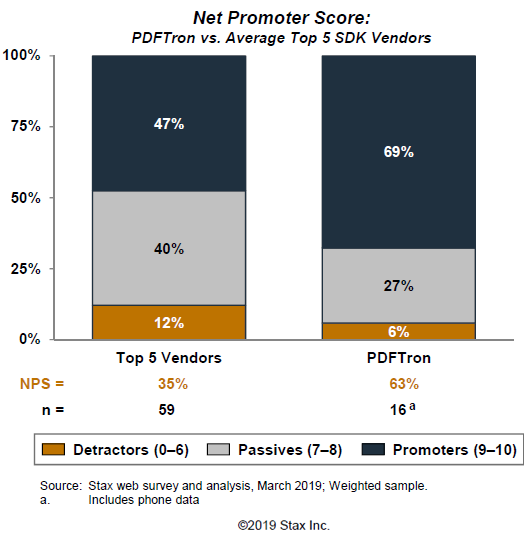 Net Promoter Score: PDFTron vs Average Top 5 SDK Vendors (Source: Stax Inc.)