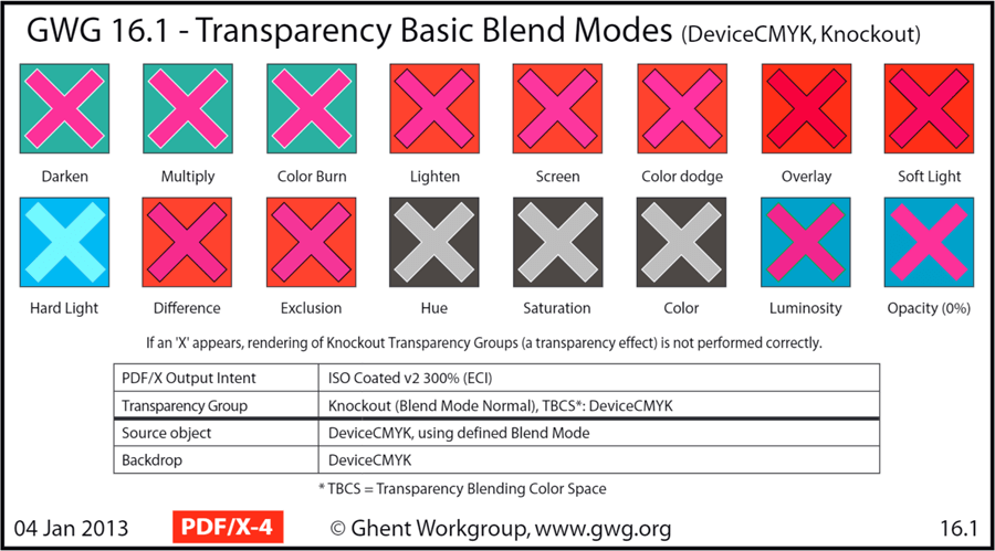 PDF.js Transparency Blend Modes (DeviceCMYK, Knockout)