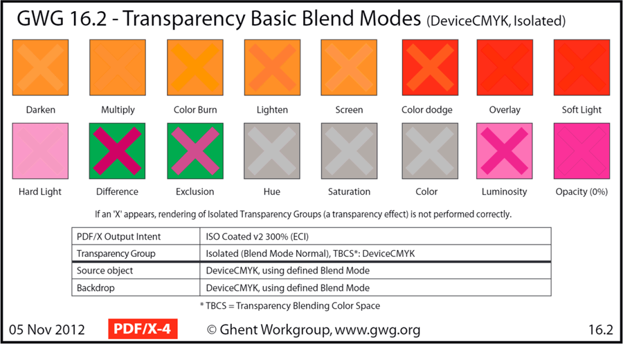 PDF.js Transparency Blend Modes (DeviceCMYK, Isolated)