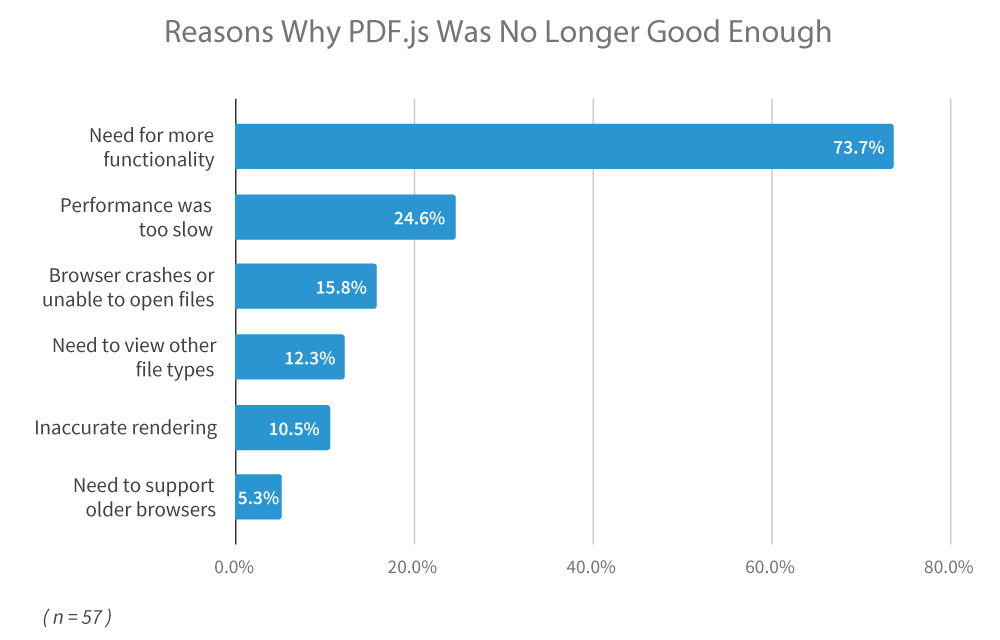 Reasons Why PDF.js Was No Longer Good Enough
