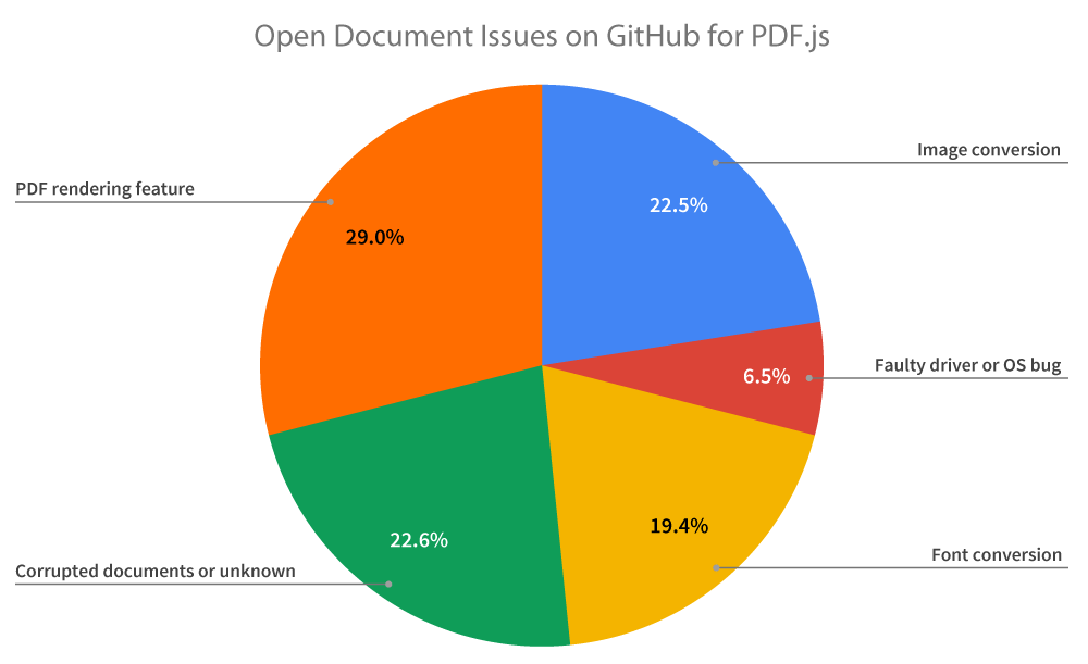 Open Document Issues on GitHub for PDF.js
